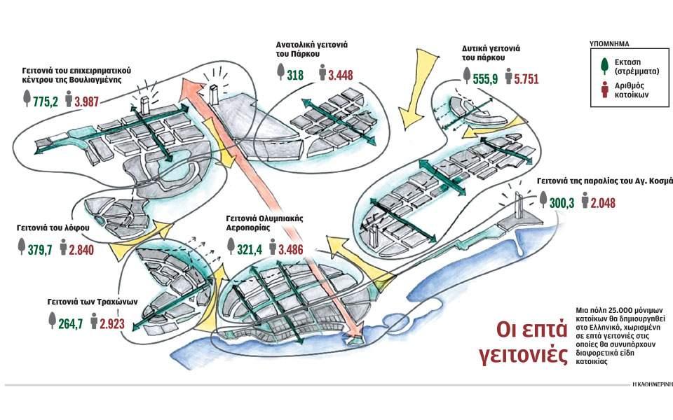 Επένδυση Ελληνικού: Οι επτά γειτονιές που θα δημιουργηθούν σε Άλιμο και Ελληνικό